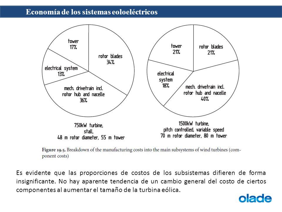 Economía de los sistemas eoloeléctricos Es evidente que las proporciones de costos de los subsistemas difieren de forma insignificante. No hay aparent