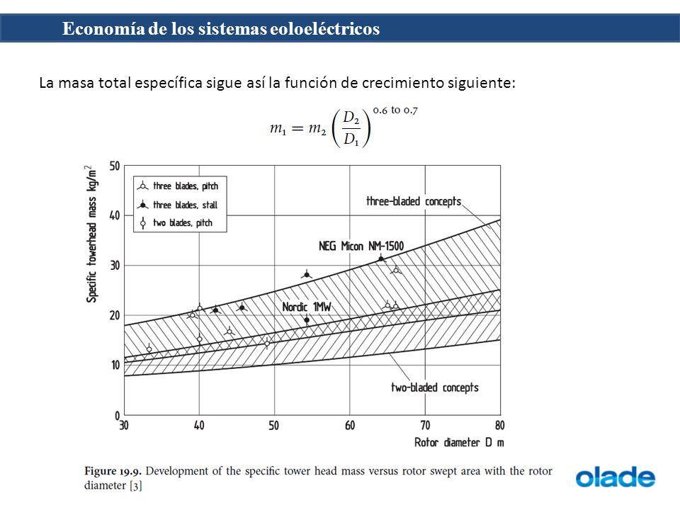 Economía de los sistemas eoloeléctricos La masa total específica sigue así la función de crecimiento siguiente:
