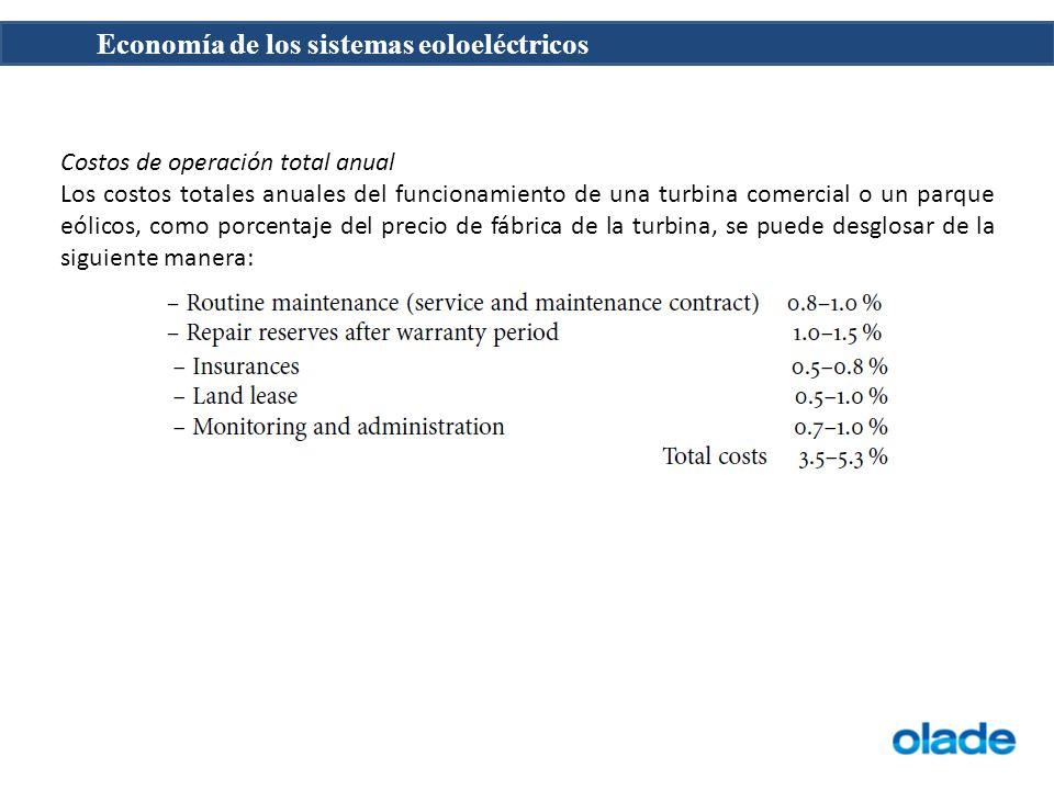 Costos de operación total anual Los costos totales anuales del funcionamiento de una turbina comercial o un parque eólicos, como porcentaje del precio