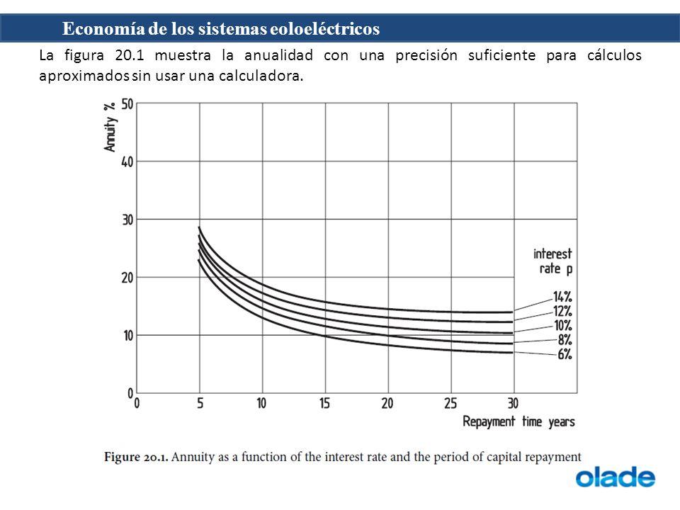 Economía de los sistemas eoloeléctricos La figura 20.1 muestra la anualidad con una precisión suficiente para cálculos aproximados sin usar una calcul