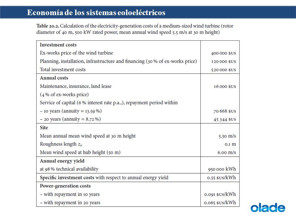 Economía de los sistemas eoloeléctricos
