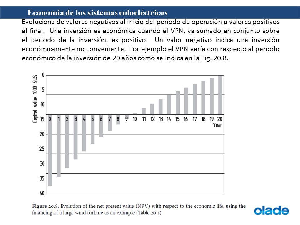 Economía de los sistemas eoloeléctricos Evoluciona de valores negativos al inicio del período de operación a valores positivos al final. Una inversión