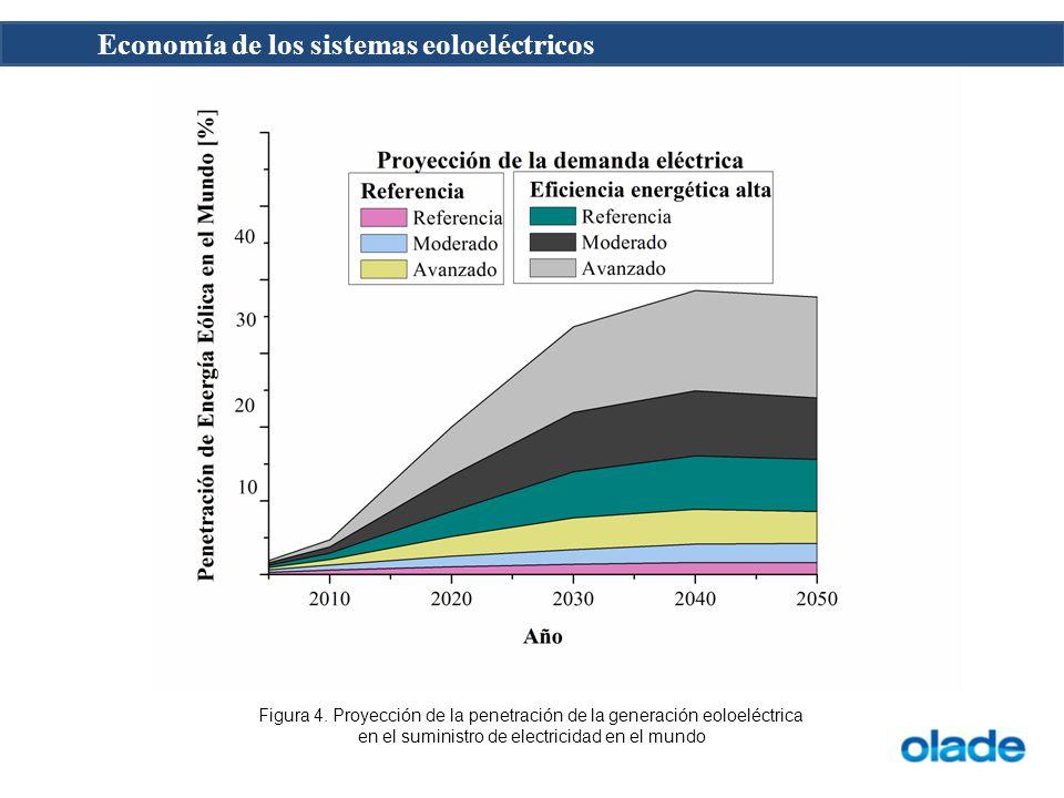 Economía de los sistemas eoloeléctricos Figura 4. Proyección de la penetración de la generación eoloeléctrica en el suministro de electricidad en el m