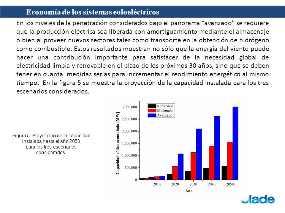 Economía de los sistemas eoloeléctricos En los niveles de la penetración considerados bajo el panorama avanzado se requiere que la producción eléctric