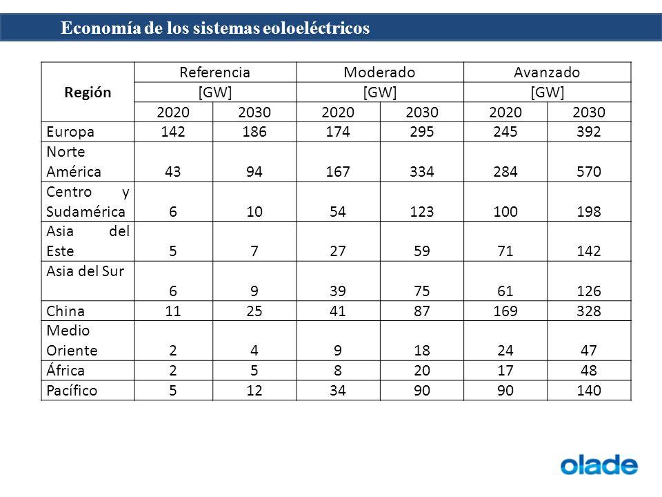Economía de los sistemas eoloeléctricos Región ReferenciaModeradoAvanzado [GW] 202020302020203020202030 Europa142186174295245392 Norte América43941673