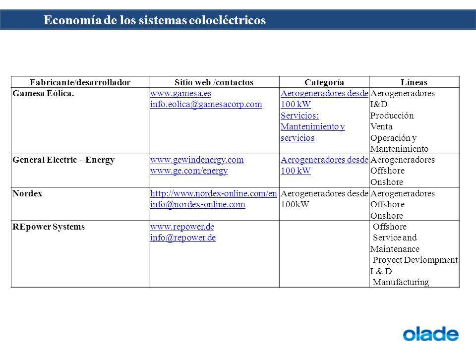 Economía de los sistemas eoloeléctricos Fabricante/desarrolladorSitio web /contactosCategoríaLíneas Gamesa Eólica.www.gamesa.es info.eolica@gamesacorp