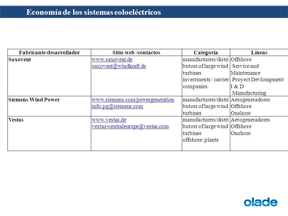 Economía de los sistemas eoloeléctricos Fabricante/desarrolladorSitio web /contactosCategoríaLíneas Saxoventwww.saxovent.de saxovent@windkraft.de manu