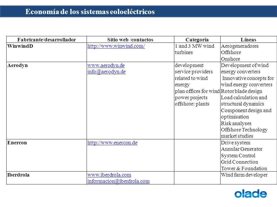 Economía de los sistemas eoloeléctricos Fabricante/desarrolladorSitio web /contactosCategoríaLíneas WinwindDhttp://www.winwind.com/1 and 3 MW wind turbines Aerogeneradores Offshore Onshore Aerodynwww.aerodyn.de info@aerodyn.de development service providers related to wind energy plan offices for wind power projects offshore: plants Development of wind energy converters Innovative concepts for wind energy converters Rotor blade design Load calculation and structural dynamics Component design and optimisation Risk analyses Offshore Technology market studies Enerconhttp://www.enercon.deDrive system Annular Generator System Control Grid Connection Tower & Foundation Iberdrolawww.iberdrola.com informacion@iberdrola.com Wind farm developer