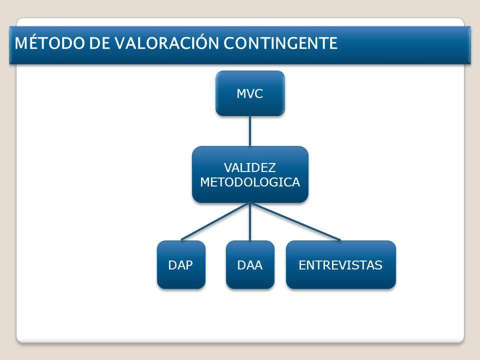 MÉTODO DE VALORACIÓN CONTINGENTE MVC DAP DAA VALIDEZ METODOLOGICA ENTREVISTAS