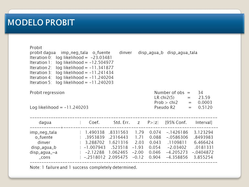 Probit probit dagua imp_neg_tala o_fuente dinver disp_agua_b disp_agua_tala Iteration 0: log likelihood = -23.03481 Iteration 1: log likelihood = -12.504977 Iteration 2: log likelihood = -11.341877 Iteration 3: log likelihood = -11.241434 Iteration 4: log likelihood = -11.240204 Iteration 5: log likelihood = -11.240203 Probit regression Number of obs = 34 LR chi2(5) = 23.59 Prob > chi2 = 0.0003 Log likelihood = -11.240203 Pseudo R2 = 0.5120 ------------------------------------------------------------------------------ dagua   Coef.