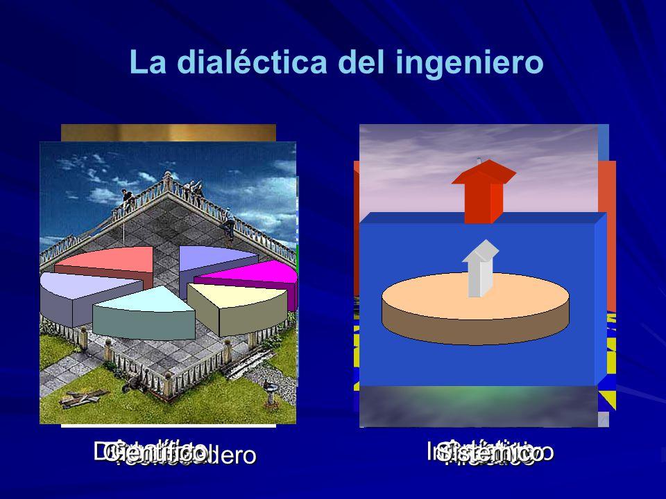 La dialéctica del ingeniero TeóricoPráctico VerdaderoÚtil ExactoOportuno AnalíticoArtístico DeductivoImaginativo RacionalIntuitivo CorrectoCreativo Ci
