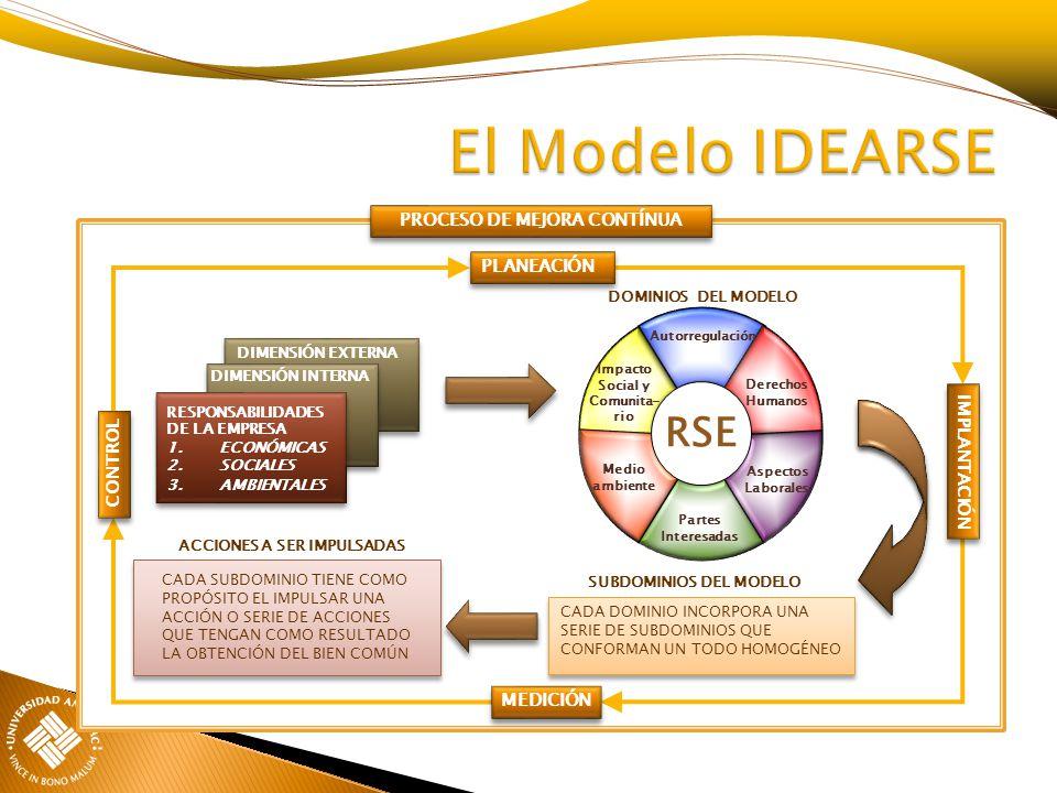 RESPONSABILIDAES DE LA EMPRESA 1. ECONÓMICAS 2. SOCIALES 3. ECOLÓGICAS DIMENSIÓN INTERNA DIMENSIÓN EXTERNA ACCIONES A SER IMPULSADAS DOMINIOS DEL MODE