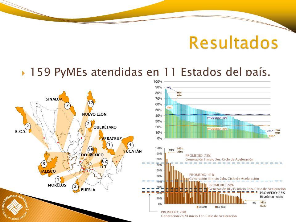 159 PyMEs atendidas en 11 Estados del país. D.F. QUERÉTARO VERACRUZ YUCATÁN NUEVO LEÓN MORELOS PUEBLA SINALOA B.C.S. JALISCO 2 EDO. MÉXICO 7 17 2 2 3