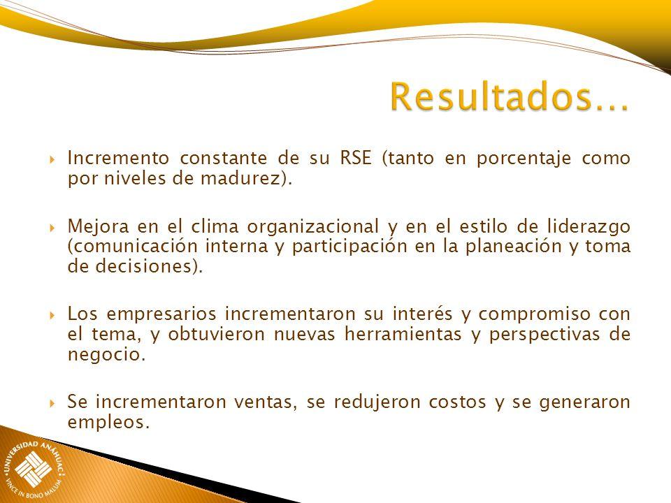 Incremento constante de su RSE (tanto en porcentaje como por niveles de madurez). Mejora en el clima organizacional y en el estilo de liderazgo (comun