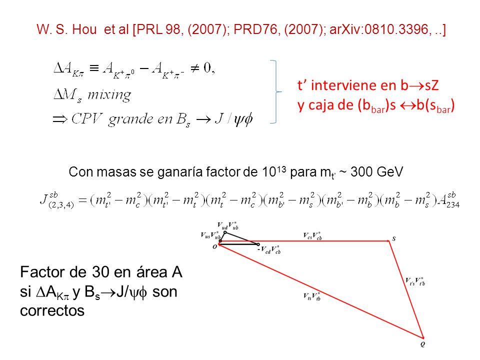 Búsqueda del (los) Higgs(es) Señales de FCNC, CP, LFV Espectroscopia Modelos de unificación Precisión y mas precisión