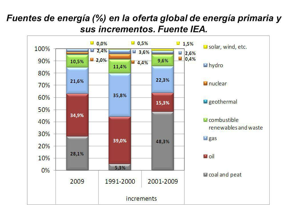 Fuentes de energía (%) en la oferta global de energía primaria y sus incrementos. Fuente IEA.