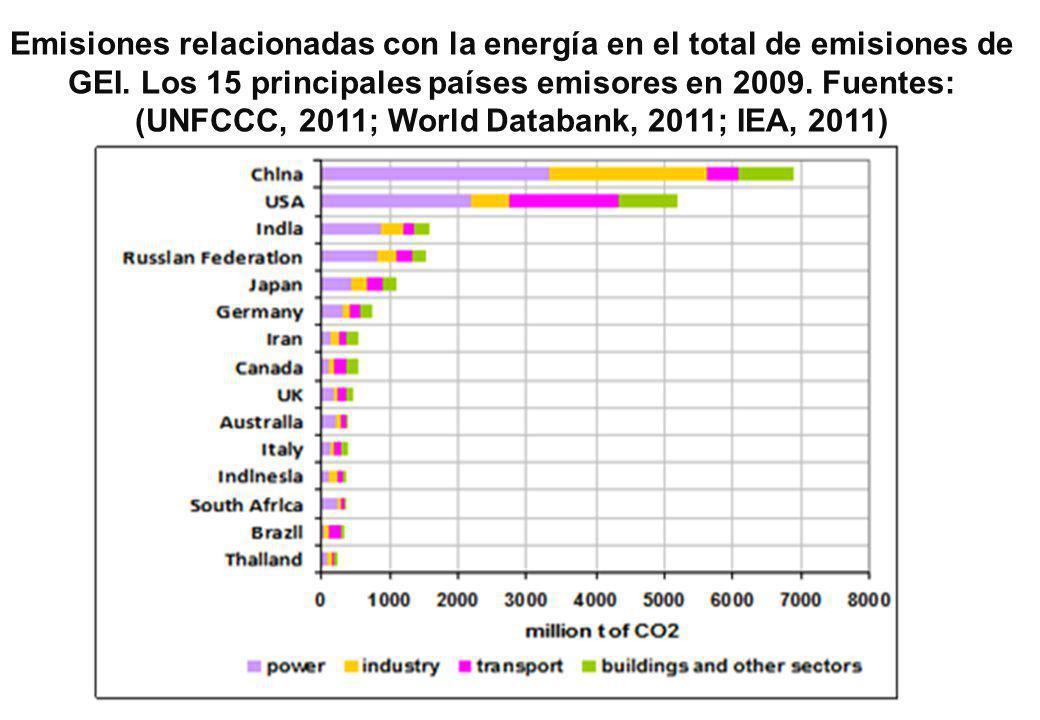 Emisiones relacionadas con la energía en el total de emisiones de GEI.
