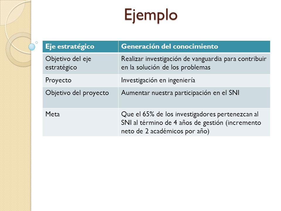 Ejemplo Eje estratégicoGeneración del conocimiento Objetivo del eje estratégico Realizar investigación de vanguardia para contribuir en la solución de