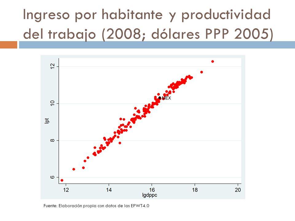 Ingreso por habitante y productividad del trabajo (2008; dólares PPP 2005) Fuente: Elaboración propia con datos de las EPWT4.0