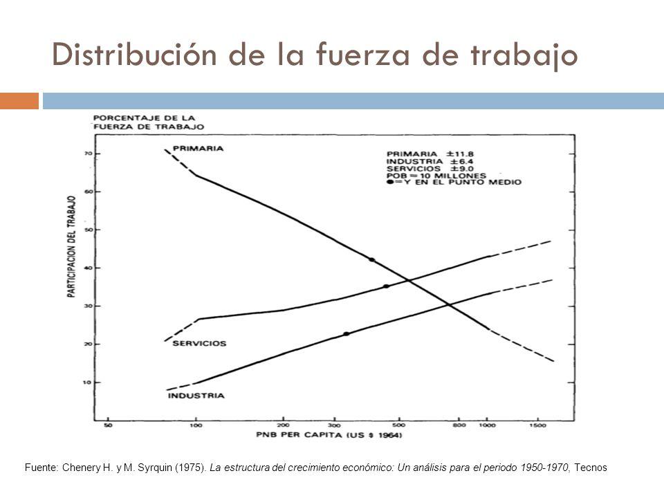 Distribución de la fuerza de trabajo Fuente: Chenery H. y M. Syrquin (1975). La estructura del crecimiento económico: Un análisis para el periodo 1950