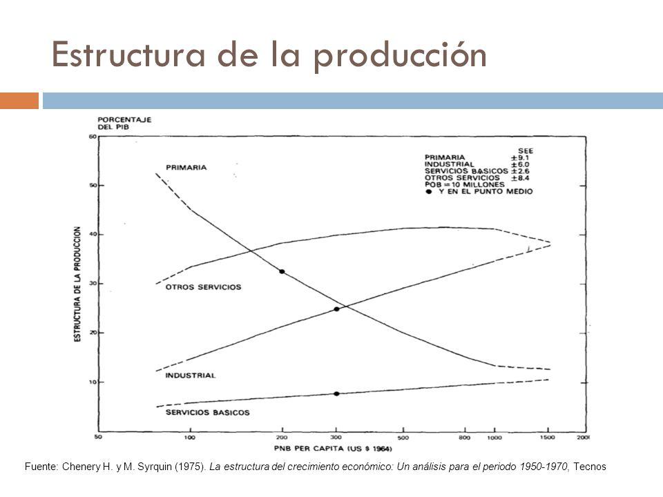Estructura de la producción Fuente: Chenery H. y M. Syrquin (1975). La estructura del crecimiento económico: Un análisis para el periodo 1950-1970, Te