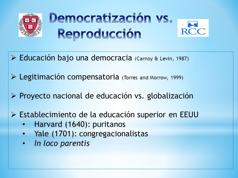Crecimiento de la nación Colegios poscoloniales Estados azules vs.