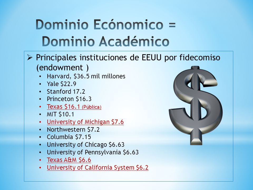 Principales instituciones de EEUU por fidecomiso (endowment ) Harvard, $36.5 mil millones Yale $22.9 Stanford 17.2 Princeton $16.3 Texas $16.1 (Pública) MIT $10.1 University of Michigan $7.6 Northwestern $7.2 Columbia $7.15 University of Chicago $6.63 University of Pennsylvania $6.63 Texas A&M $6.6 University of California System $6.2