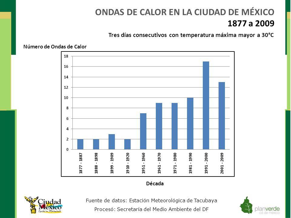 ONDAS DE CALOR EN LA CIUDAD DE MÉXICO 1877 a 2009 Fuente de datos: Estación Meteorológica de Tacubaya Procesó: Secretaría del Medio Ambiente del DF Nú