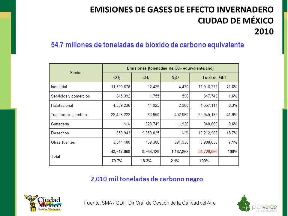 54.7 millones de toneladas de bióxido de carbono equivalente Fuente: SMA / GDF. Dir Gral de Gestión de la Calidad del Aire EMISIONES DE GASES DE EFECT