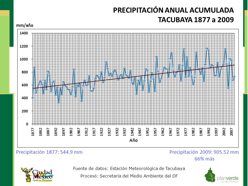 PRECIPITACIÓN ANUAL ACUMULADA TACUBAYA 1877 a 2009 Fuente de datos: Estación Meteorológica de Tacubaya Procesó: Secretaría del Medio Ambiente del DF P