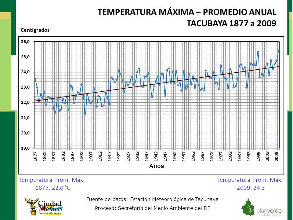 TEMPERATURA MÁXIMA – PROMEDIO ANUAL TACUBAYA 1877 a 2009 Fuente de datos: Estación Meteorológica de Tacubaya Procesó: Secretaría del Medio Ambiente de