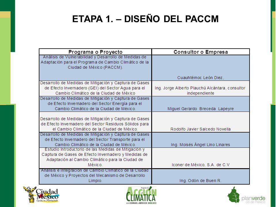 LEY DE MITIGACIÓN Y ADAPTACIÓN AL CAMBIO CLIMÁTICO Y DESARROLLO SUSTENTABLE PARA EL DF El 16 de junio de 2011 se publicó en la Gaceta Oficial del D.F.