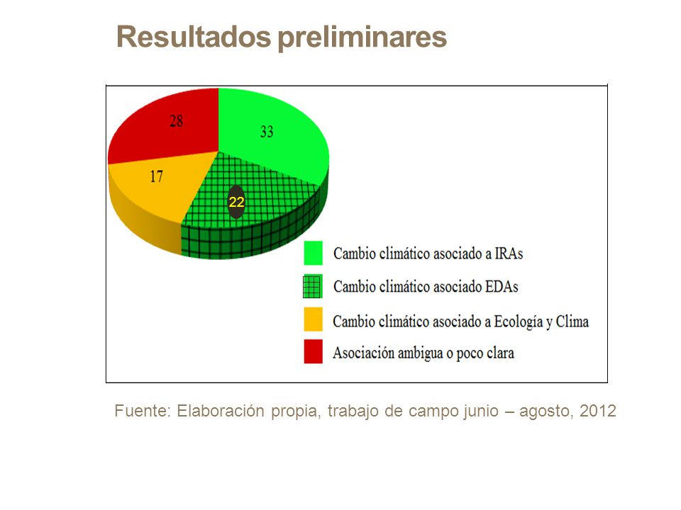 Resultados preliminares Fuente: Elaboración propia, trabajo de campo junio – agosto, 2012 22