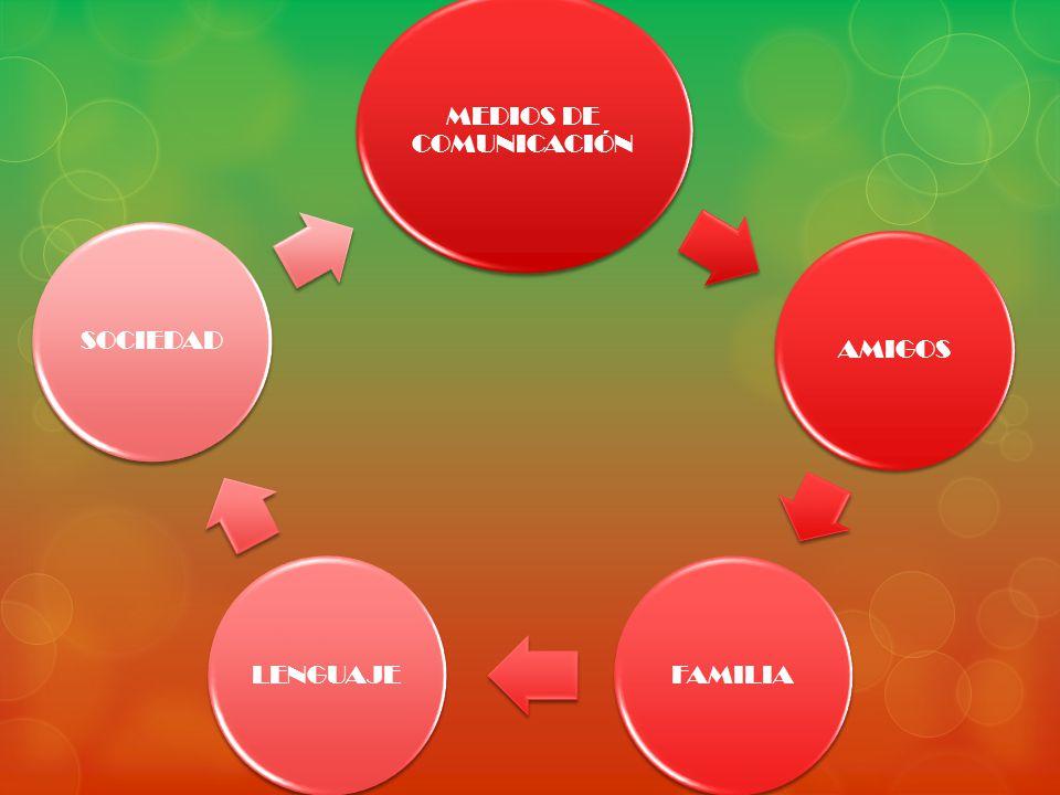 MEDIOS DE COMUNICACIÓN AMIGOS FAMILIALENGUAJE SOCIEDAD