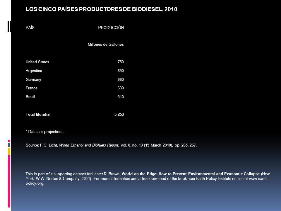 LOS CINCO PAÍSES PRODUCTORES DE BIODIESEL, 2010 PAÍSPRODUCCIÓN Millones de Gallones United States750 Argentina690 Germany660 France630 Brazil510 Total