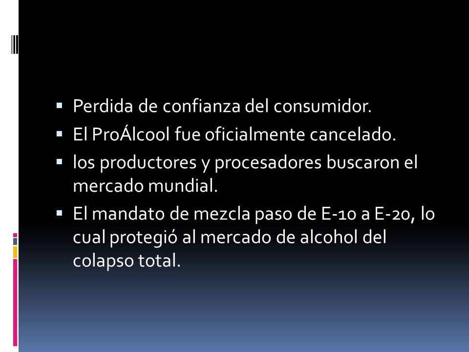 Perdida de confianza del consumidor. El ProÁlcool fue oficialmente cancelado. los productores y procesadores buscaron el mercado mundial. El mandato d