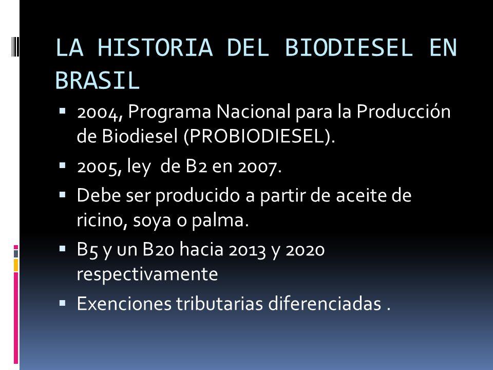 LA HISTORIA DEL BIODIESEL EN BRASIL 2004, Programa Nacional para la Producción de Biodiesel (PROBIODIESEL). 2005, ley de B2 en 2007. Debe ser producid