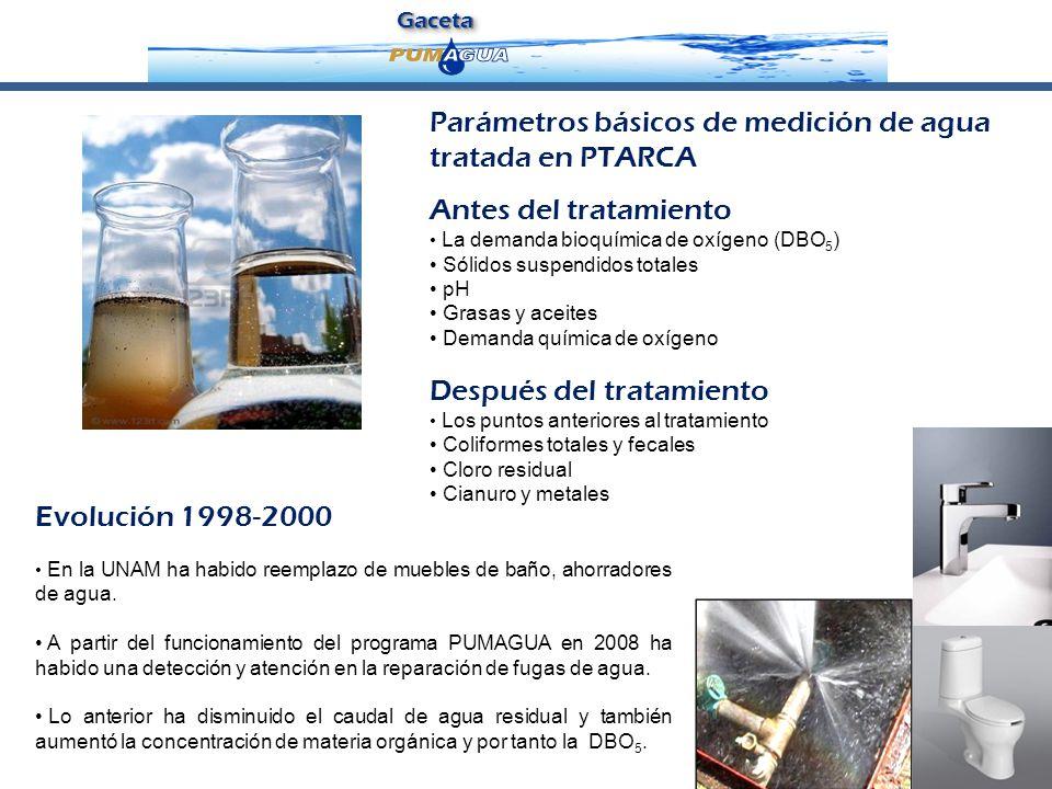 GacetaGaceta 3 Evolución 1998-2000 En la UNAM ha habido reemplazo de muebles de baño, ahorradores de agua. A partir del funcionamiento del programa PU