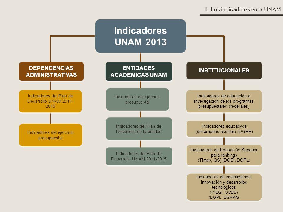 Indicadores UNAM 2013 Indicadores UNAM 2013 DEPENDENCIAS ADMINISTRATIVAS INSTITUCIONALES ENTIDADES ACADÉMICAS UNAM Indicadores de educación e investig
