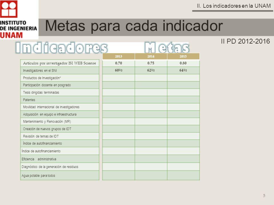 5 Metas para cada indicador Artículos por investigador ISI WEB Sciense Investigadores en el SNI Productos de Investigación* Participación docente en posgrado Tesis dirigidas terminadas Patentes Movilidad internacional de investigadores Adquisición en equipo e infraestructura Mantenimiento y Renovación (MR) Creación de nuevos grupos de IDT Revisión de temas de IDT Índice de autofinanciamiento Eficiencia administrativa Diagnóstico de la generación de residuos Agua potable para todos 0.700.750.80 60%62%64% 201320142015 II.