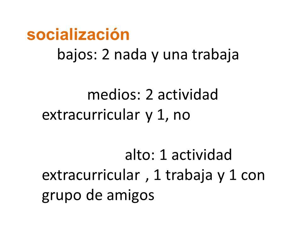 socialización bajos: 2 nada y una trabaja medios: 2 actividad extracurricular y 1, no alto: 1 actividad extracurricular, 1 trabaja y 1 con grupo de amigos