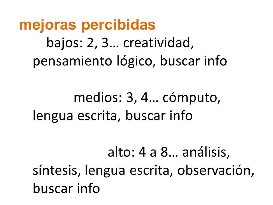 mejoras percibidas bajos: 2, 3… creatividad, pensamiento lógico, buscar info medios: 3, 4… cómputo, lengua escrita, buscar info alto: 4 a 8… análisis,