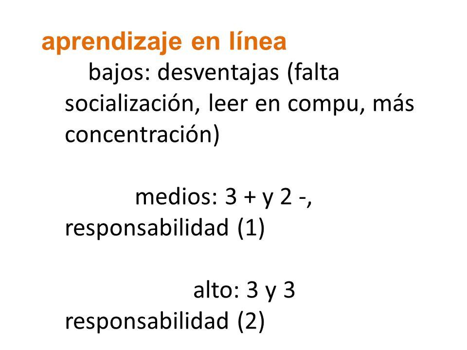 aprendizaje en línea bajos: desventajas (falta socialización, leer en compu, más concentración) medios: 3 + y 2 -, responsabilidad (1) alto: 3 y 3 res