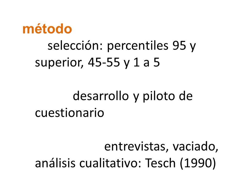método selección: percentiles 95 y superior, 45-55 y 1 a 5 desarrollo y piloto de cuestionario entrevistas, vaciado, análisis cualitativo: Tesch (1990