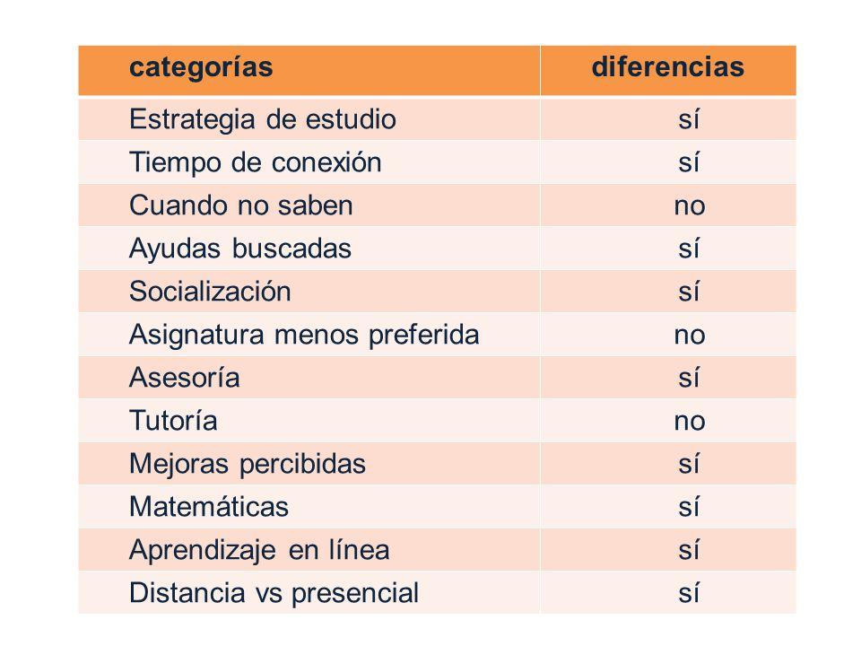 categoríasdiferencias Estrategia de estudiosí Tiempo de conexiónsí Cuando no sabenno Ayudas buscadassí Socializaciónsí Asignatura menos preferidano As