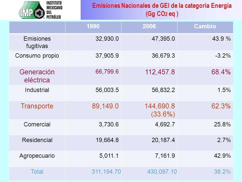 12 19902006Cambio Emisiones fugitivas 32,930.047,395.043.9 % Consumo propio37,905.936,679.3-3.2% Generación eléctrica 66,799.6 112,457.868.4% Industri
