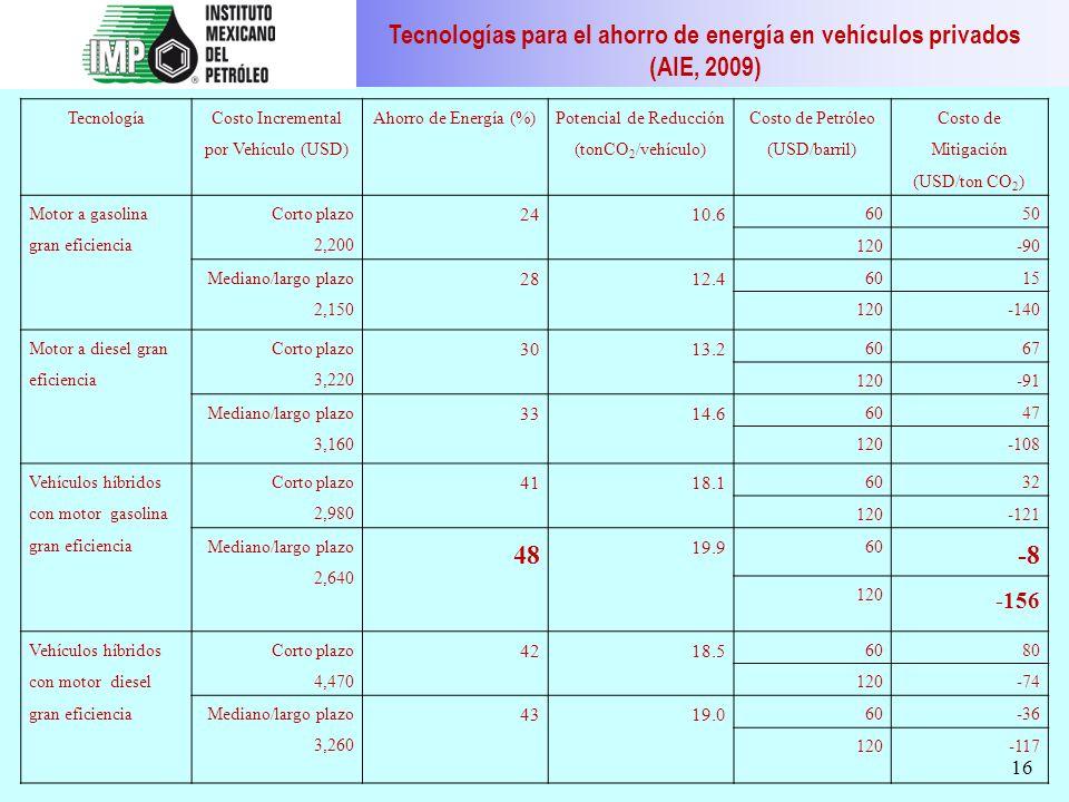 16 Tecnología Costo Incremental por Vehículo (USD) Ahorro de Energía (%) Potencial de Reducción (tonCO 2 /vehículo) Costo de Petróleo (USD/barril) Cos
