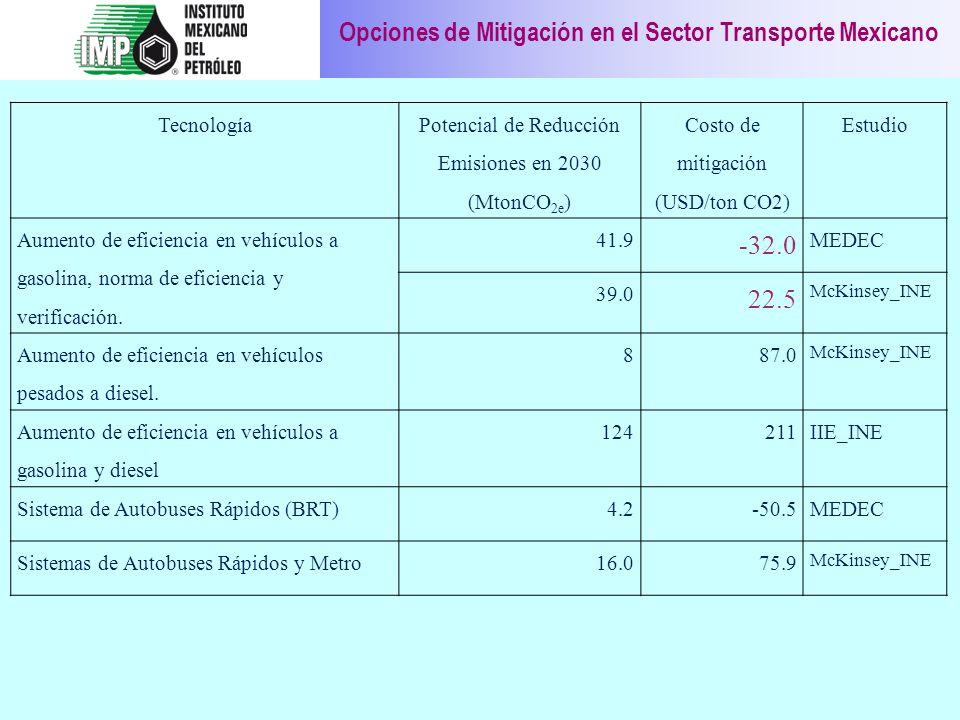 Opciones de Mitigación en el Sector Transporte Mexicano Tecnología Potencial de Reducción Emisiones en 2030 (MtonCO 2e ) Costo de mitigación (USD/ton