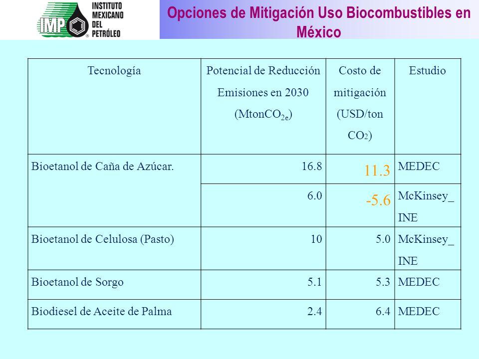 Opciones de Mitigación Uso Biocombustibles en México Tecnología Potencial de Reducción Emisiones en 2030 (MtonCO 2e ) Costo de mitigación (USD/ton CO