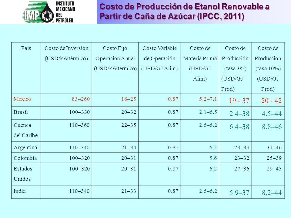 Costo de Producción de Etanol Renovable a Partir de Caña de Azúcar(IPCC, 2011) Costo de Producción de Etanol Renovable a Partir de Caña de Azúcar (IPC